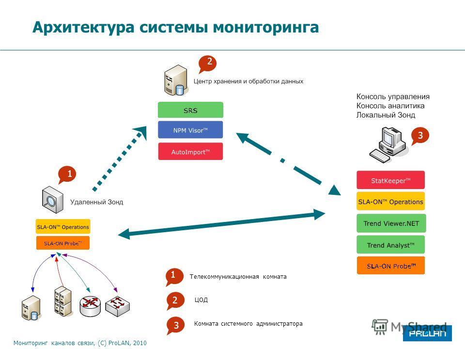 Мониторинг каналов связи, (С) ProLAN, 2010 Архитектура системы мониторинга 1 Телекоммуникационная комната 2 2 33 ЦОД Комната системного администратора 1