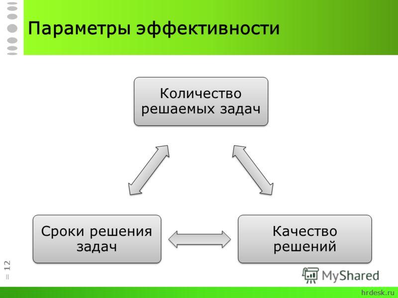 Параметры эффективности hrdesk.ru = 12 Количество решаемых задач Качество решений Сроки решения задач