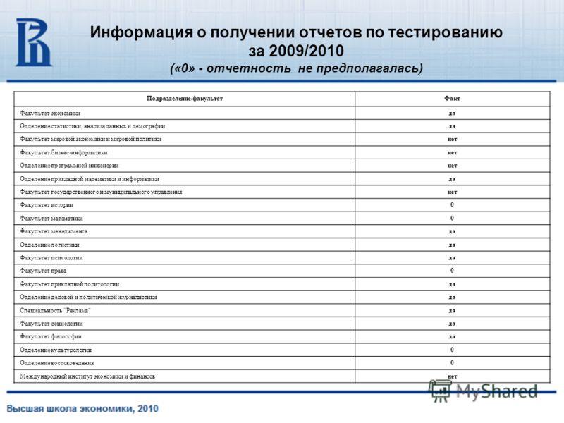 Информация о получении отчетов по тестированию за 2009/2010 («0» - отчетность не предполагалась) Подразделение/факультетФакт Факультет экономикида Отделение статистики, анализа данных и демографиида Факультет мировой экономики и мировой политикинет Ф