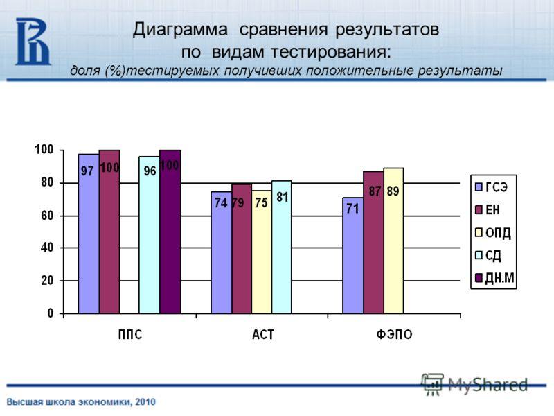 Диаграмма сравнения результатов по видам тестирования: доля (%)тестируемых получивших положительные результаты