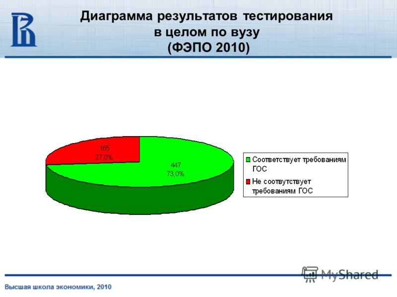 Диаграмма результатов тестирования в целом по вузу (ФЭПО 2010)