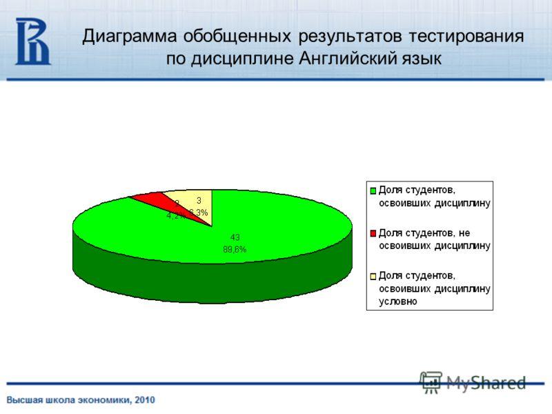 Диаграмма обобщенных результатов тестирования по дисциплине Английский язык