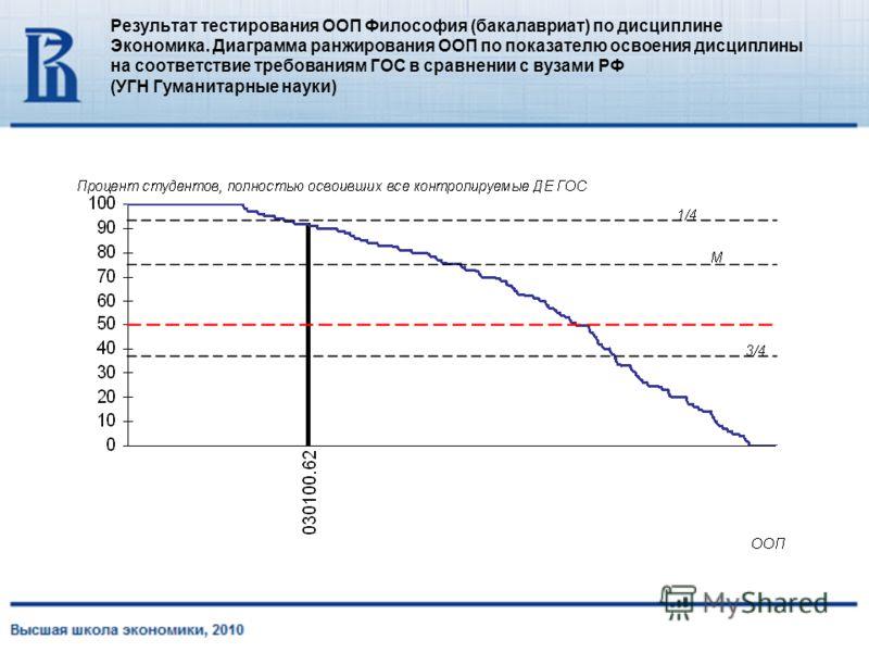 Результат тестирования ООП Философия (бакалавриат) по дисциплине Экономика. Диаграмма ранжирования ООП по показателю освоения дисциплины на соответствие требованиям ГОС в сравнении с вузами РФ (УГН Гуманитарные науки)