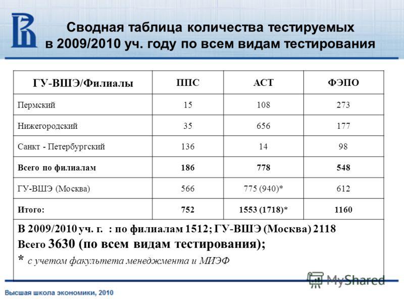Сводная таблица количества тестируемых в 2009/2010 уч. году по всем видам тестирования ГУ-ВШЭ/Филиалы ППСАСТФЭПО Пермский15108273 Нижегородский35656177 Санкт - Петербургский1361498 Всего по филиалам186778548 ГУ-ВШЭ (Москва)566775 (940)*612 Итого:7521