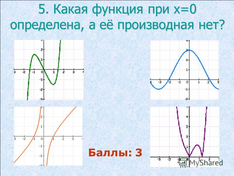 5. Какая функция при х=0 определена, а её производная нет? Баллы: 3