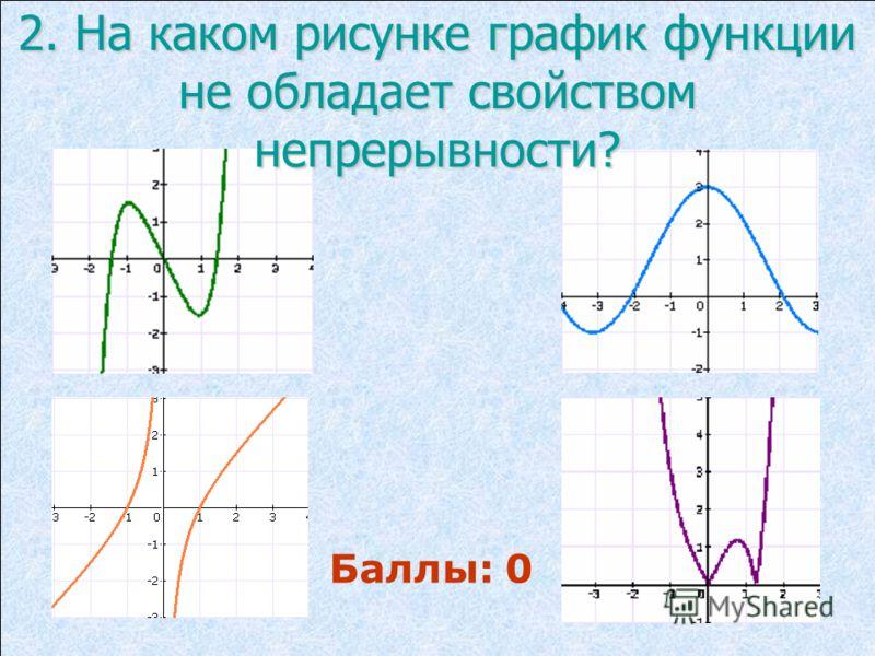 2. На каком рисунке график функции не обладает свойством непрерывности? Баллы: 0