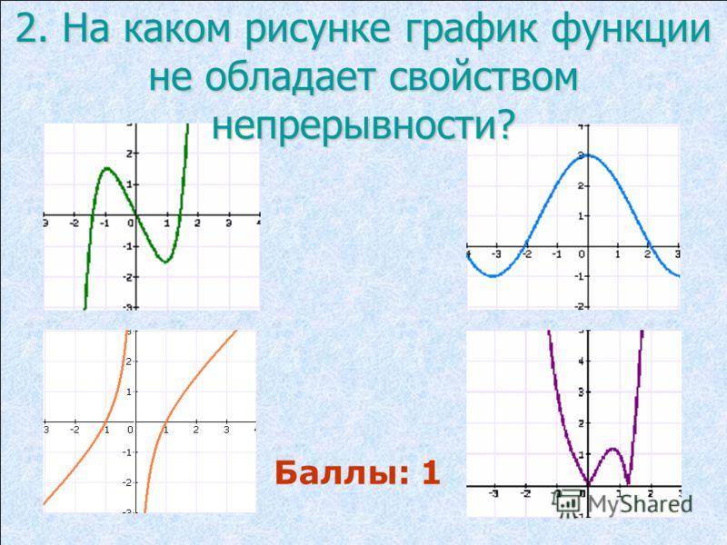 2. На каком рисунке график функции не обладает свойством непрерывности? Баллы: 1