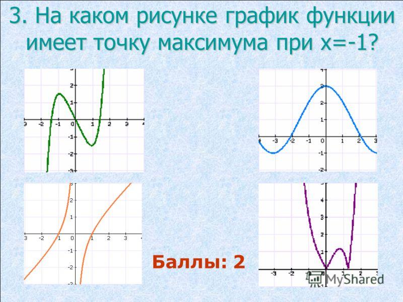 3. На каком рисунке график функции имеет точку максимума при х=-1? Баллы: 2