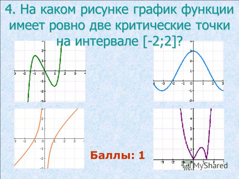 4. На каком рисунке график функции имеет ровно две критические точки на интервале [-2;2]? Баллы: 1