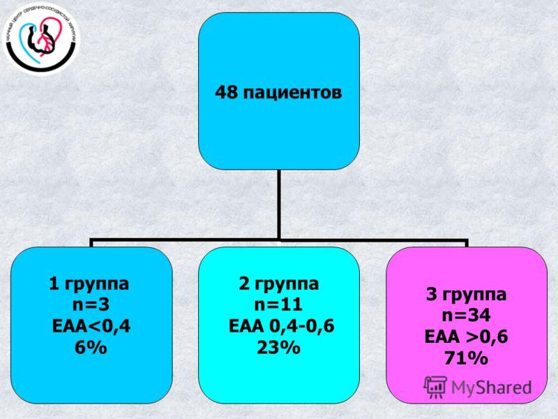 48 пациентов 1 группа n=3 ЕАА0,6 71%