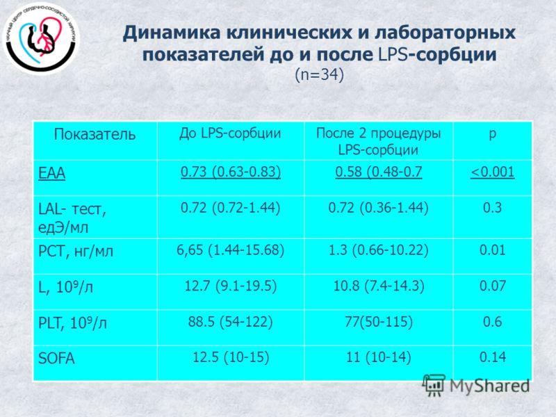 Динамика клинических и лабораторных показателей до и после LPS-сорбции (n=34) Показатель До LPS-сорбцииПосле 2 процедуры LPS-сорбции р ЕАА 0.73 (0.63-0.83)0.58 (0.48-0.7