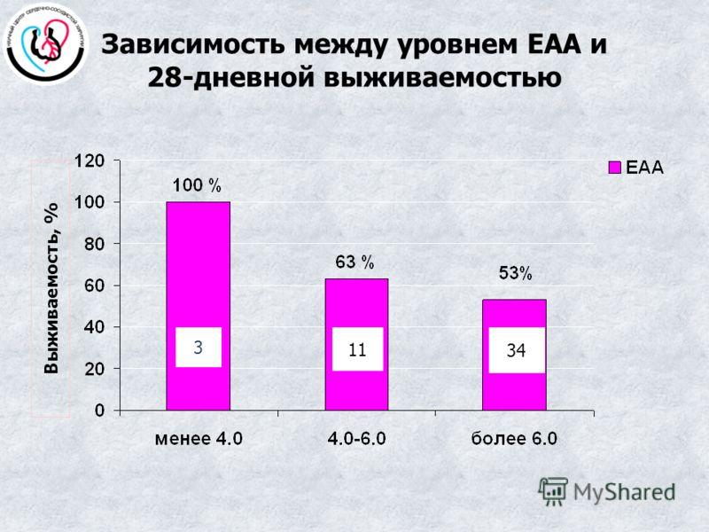 Зависимость между уровнем ЕАА и 28-дневной выживаемостью 3 11 34 Выживаемость, %