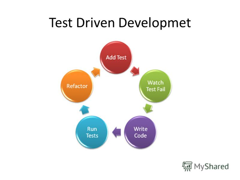 Test Driven Developmet