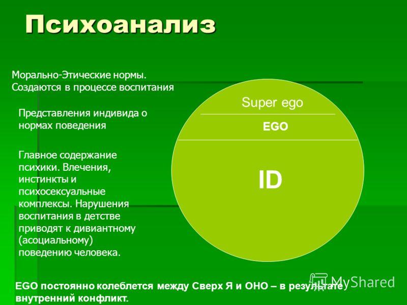 Психоанализ Super ego EGO ID EGO постоянно колеблется между Сверх Я и ОНО – в результате внутренний конфликт. Морально-Этические нормы. Создаются в процессе воспитания Представления индивида о нормах поведения Главное содержание психики. Влечения, ин
