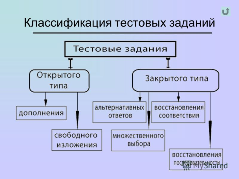 Классификация тестовых заданий