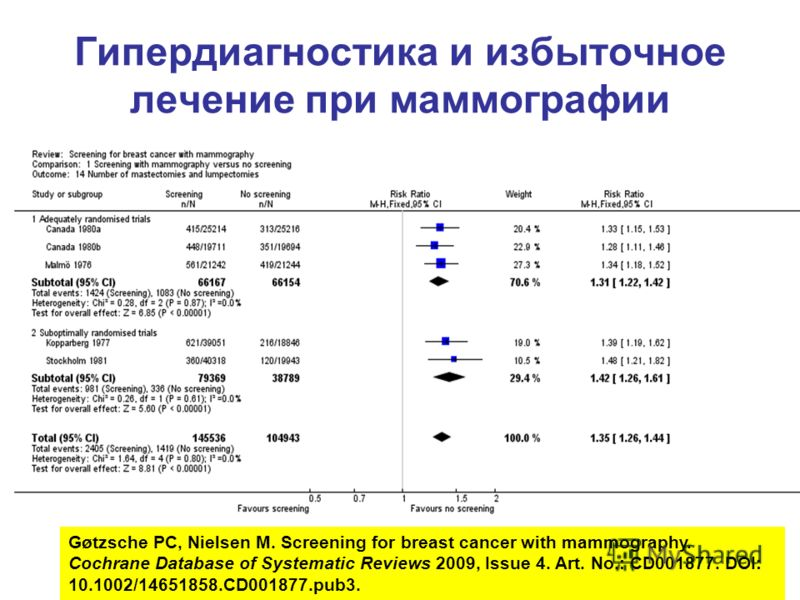 Гипердиагностика и избыточное лечение при маммографии Gøtzsche PC, Nielsen M. Screening for breast cancer with mammography. Cochrane Database of Systematic Reviews 2009, Issue 4. Art. No.: CD001877. DOI: 10.1002/14651858.CD001877.pub3.