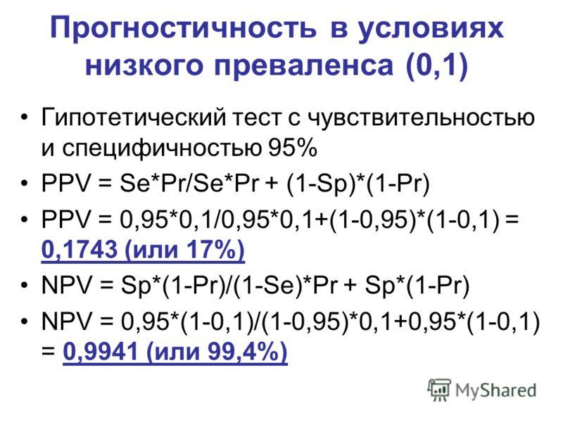 Прогностичность в условиях низкого преваленса (0,1) Гипотетический тест с чувствительностью и специфичностью 95% PPV = Se*Pr/Se*Pr + (1-Sp)*(1-Pr) PPV = 0,95*0,1/0,95*0,1+(1-0,95)*(1-0,1) = 0,1743 (или 17%) NPV = Sp*(1-Pr)/(1-Se)*Pr + Sp*(1-Pr) NPV =