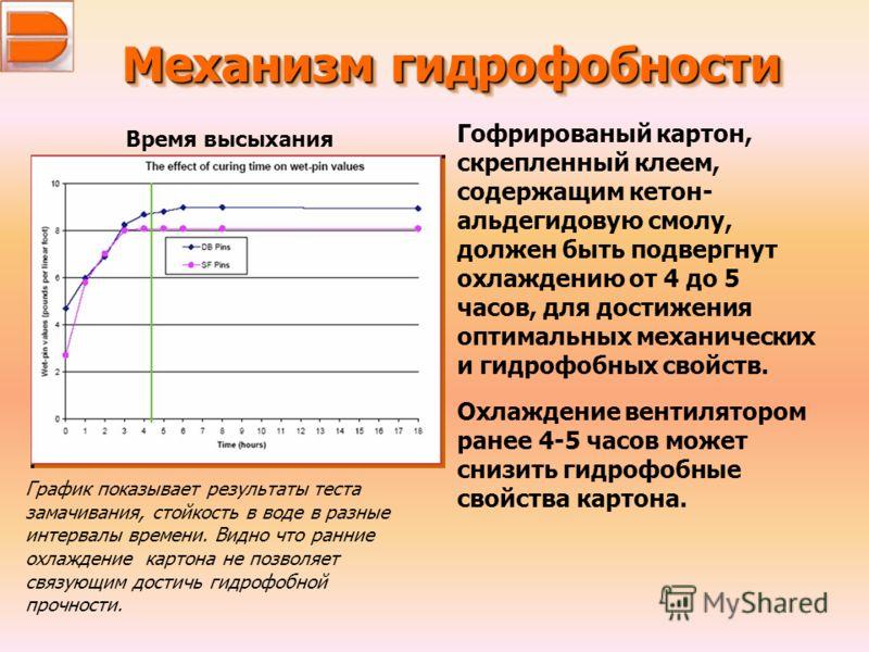 Механизм гидрофобности Время высыхания График показывает результаты теста замачивания, стойкость в воде в разные интервалы времени. Видно что ранние охлаждение картона не позволяет связующим достичь гидрофобной прочности. Гофрированый картон, скрепле