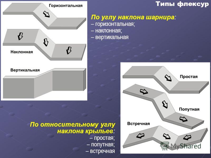 Типы флексур По углу наклона шарнира: – горизонтальная; – наклонная; – вертикальная По относительному углу наклона крыльев: – простая; – попутная; – встречная