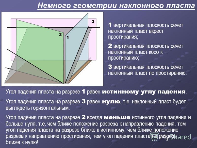 Немного геометрии наклонного пласта 1 вертикальная плоскость сечет наклонный пласт вкрест простирания; 2 вертикальная плоскость сечет наклонный пласт косо к простиранию; 3 вертикальная плоскость сечет наклонный пласт по простиранию. Угол падения плас