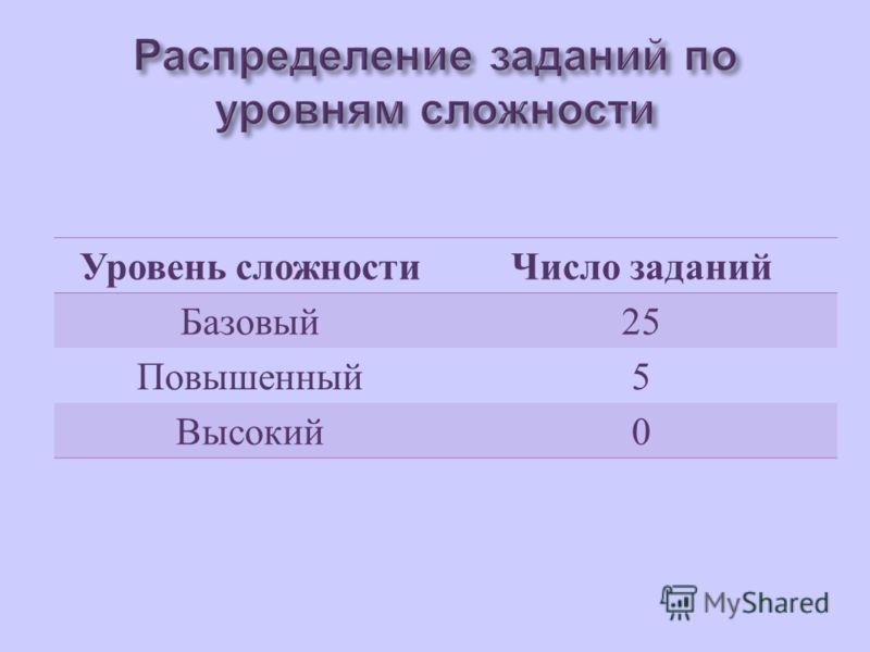 Уровень сложностиЧисло заданий Базовый 25 Повышенный 5 Высокий 0