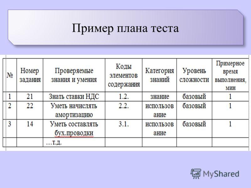 Пример плана теста
