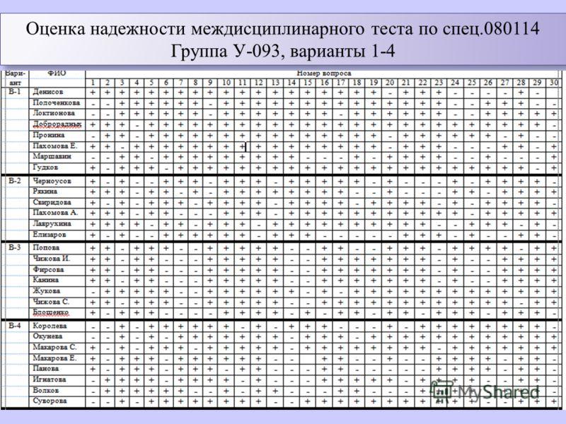Оценка надежности междисциплинарного теста по спец.080114 Группа У-093, варианты 1-4 Оценка надежности междисциплинарного теста по спец.080114 Группа У-093, варианты 1-4 Определение надежности и валидности теста