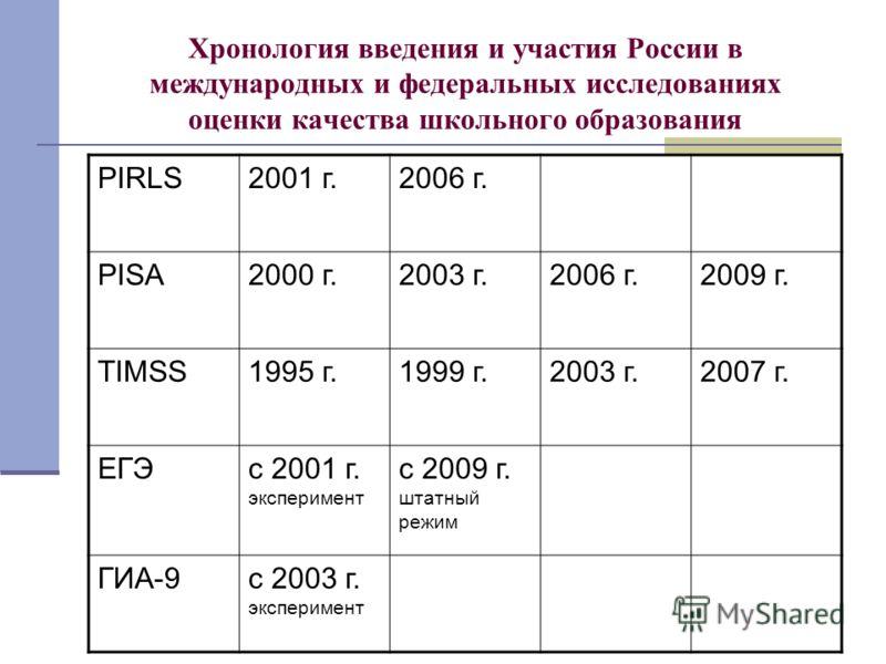 Хронология введения и участия России в международных и федеральных исследованиях оценки качества школьного образования PIRLS2001 г.2006 г. PISA2000 г.2003 г.2006 г.2009 г. TIMSS1995 г.1999 г.2003 г.2007 г. ЕГЭс 2001 г. эксперимент с 2009 г. штатный р