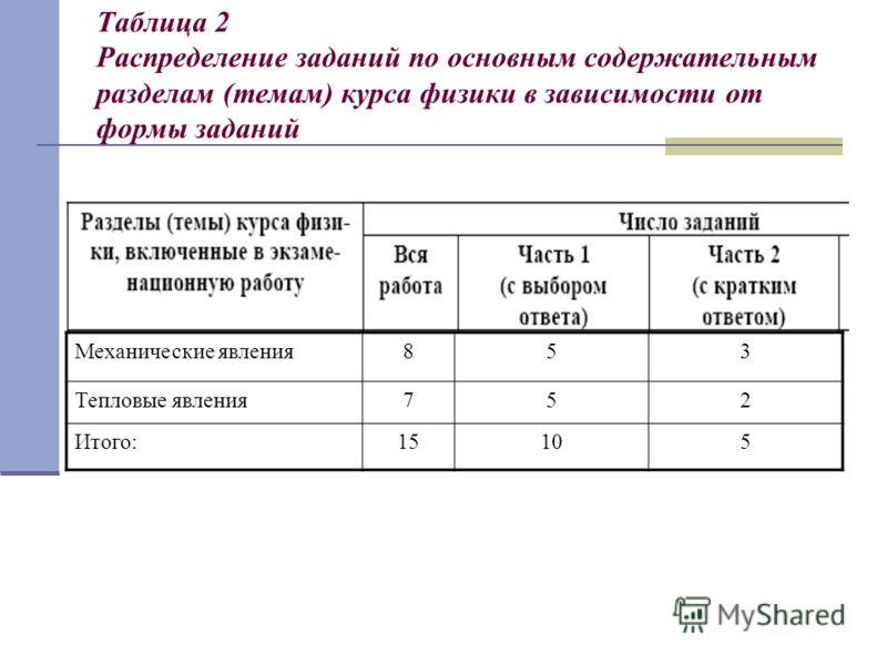 Таблица 2 Распределение заданий по основным содержательным разделам (темам) курса физики в зависимости от формы заданий Механические явления853 Тепловые явления752 Итого:15105