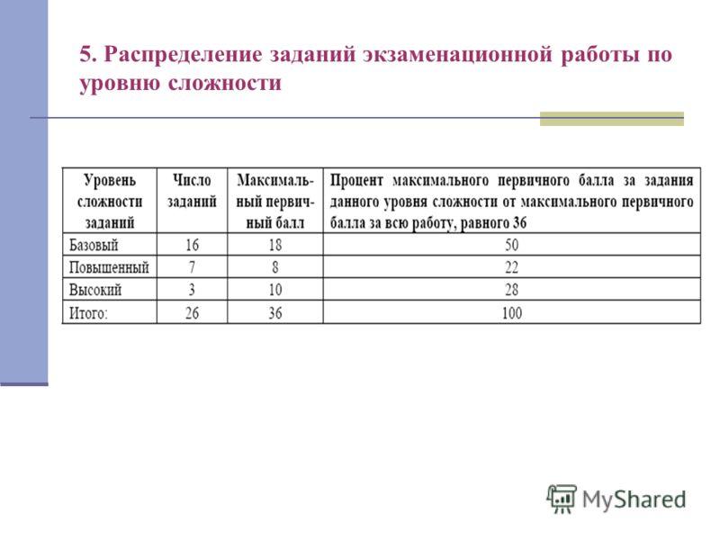 5. Распределение заданий экзаменационной работы по уровню сложности