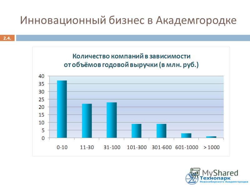 Инновационный бизнес в Академгородке 2.4.