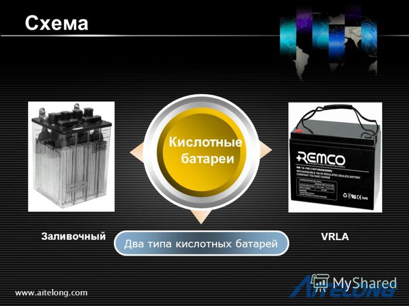 Схема Кислотные батареи Два типа кислотных батарей Заливочный VRLA www.aitelong.com