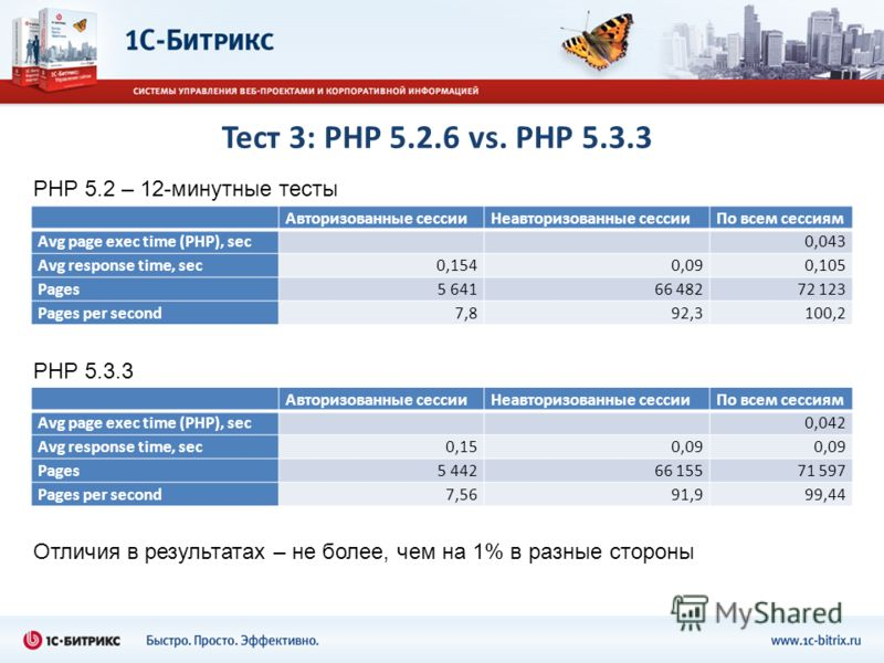 Тест 3: PHP 5.2.6 vs. PHP 5.3.3 Авторизованные сессииНеавторизованные сессииПо всем сессиям Avg page exec time (PHP), sec 0,043 Avg response time, sec0,1540,090,105 Pages5 64166 48272 123 Pages per second7,892,3100,2 PHP 5.2 – 12-минутные тесты PHP 5