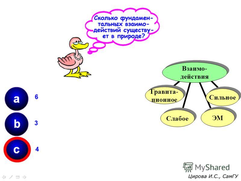 Взаимо- действия Взаимо- действия Слабое ЭМ Сильное Гравита- ционное Гравита- ционное