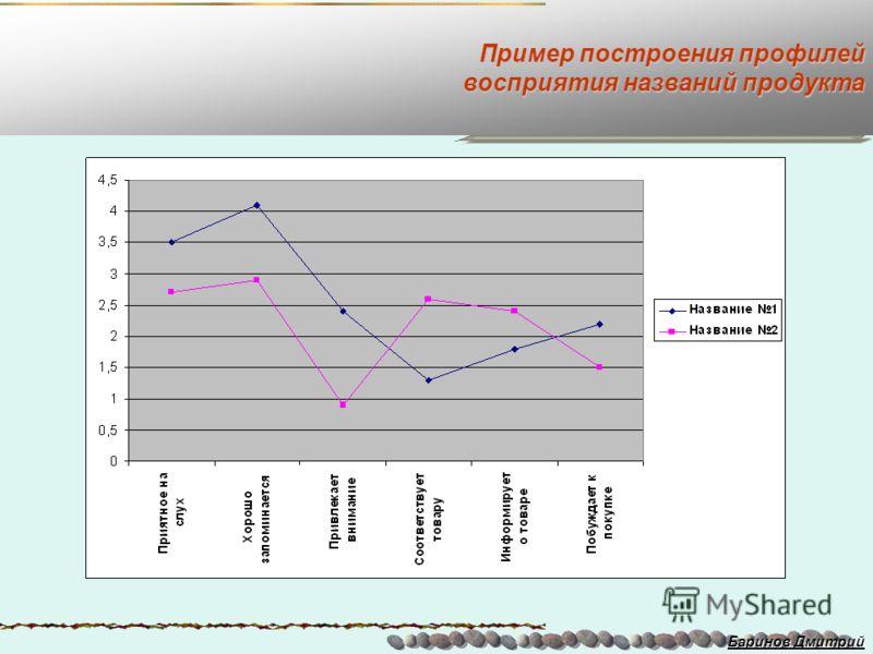 Пример построения профилей восприятия названий продукта Баринов Дмитрий