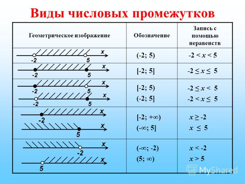 Виды числовых промежутков Геометрическое изображениеОбозначение Запись с помощью неравенств -25 x (-2; 5)-2 < x < 5 -25 x [-2; 5]-2 x 5 -25 x 5 x [-2; 5) (-2; 5] -2 x < 5 -2 < x 5 x -2 x 5 [-2; + ) (- ; 5] x -2 x 5 x -2 x 5 (- ; -2) (5; ) x < -2 x >