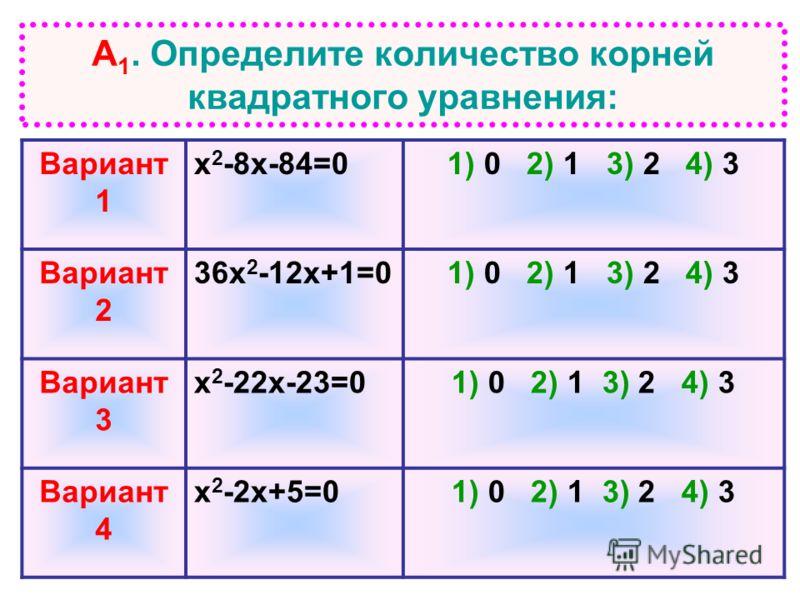 А 1. Определите количество корней квадратного уравнения: Вариант 1 х 2 -8х-84=01) 0 2) 1 3) 2 4) 3 Вариант 2 36х 2 -12х+1=01) 0 2) 1 3) 2 4) 3 Вариант 3 х 2 -22х-23=01) 0 2) 1 3) 2 4) 3 Вариант 4 х 2 -2х+5=01) 0 2) 1 3) 2 4) 3