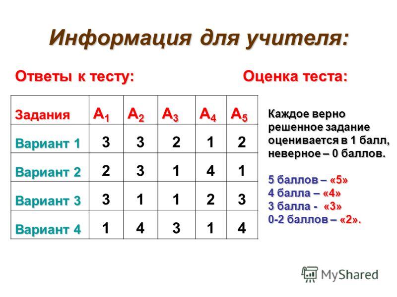 Информация для учителя: Ответы к тесту: Оценка теста: Задания А1А1А1А1 А2А2А2А2 А3А3А3А3 А4А4А4А4 А5А5А5А5 Вариант 1 33212 Вариант 2 23141 Вариант 3 31123 Вариант 4 14314 Каждое верно решенное задание оценивается в 1 балл, неверное – 0 баллов. 5 балл