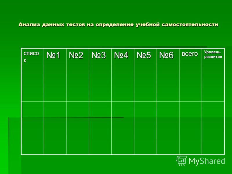 Анализ данных тестов на определение учебной самостоятельности Анализ данных тестов на определение учебной самостоятельности списо к 123456всего Уровень развития