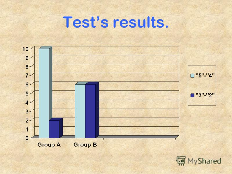 Tests results.