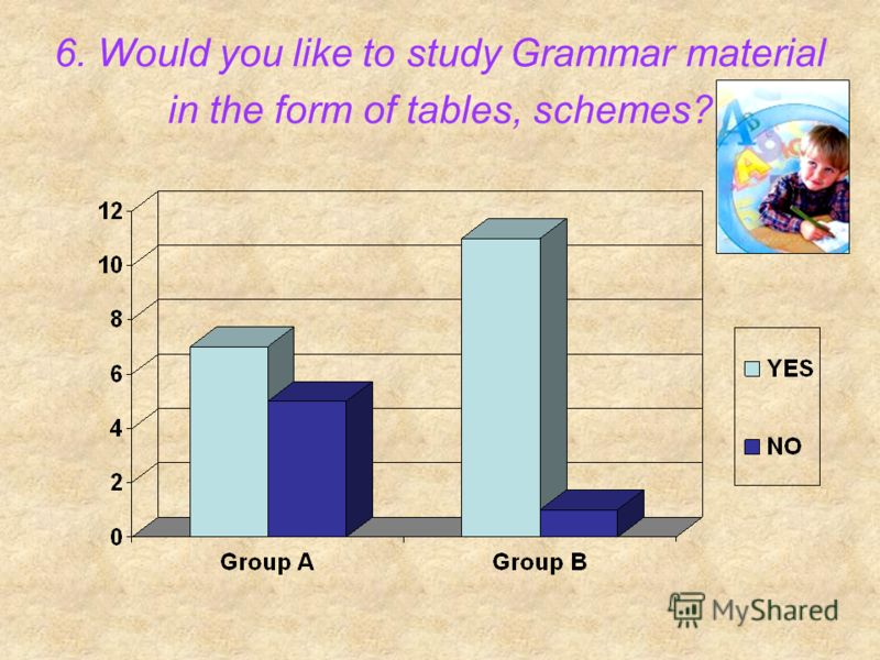 6. Would you like to study Grammar material in the form of tables, schemes?