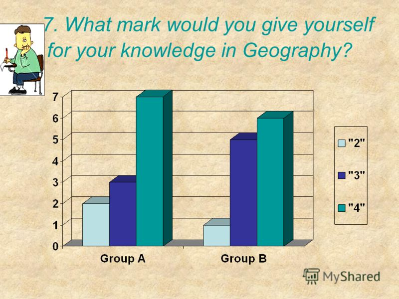 7. What mark would you give yourself for your knowledge in Geography?