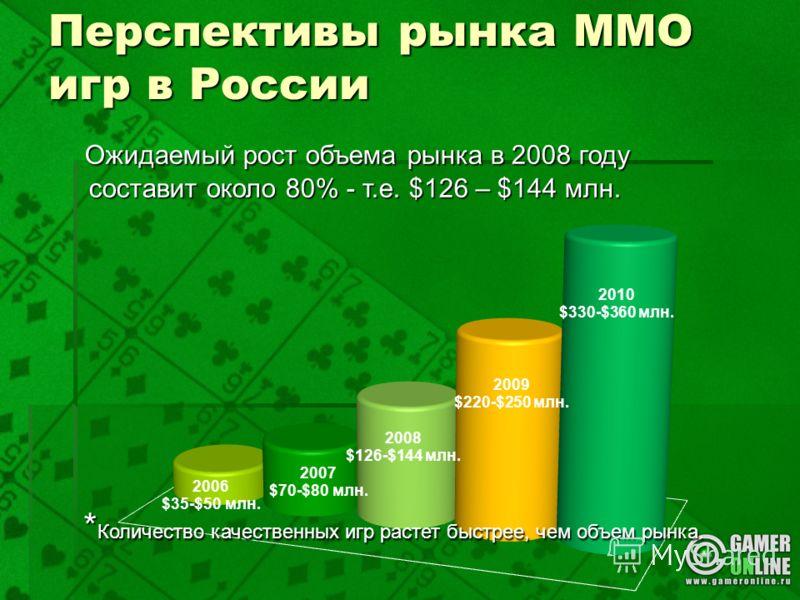 Перспективы рынка ММО игр в России * Количество качественных игр растет быстрее, чем объем рынка. * Количество качественных игр растет быстрее, чем объем рынка. Ожидаемый рост объема рынка в 2008 году составит около 80% - т.е. $126 – $144 млн. Ожидае