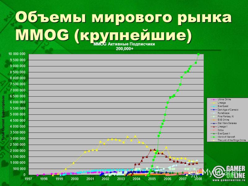 Объемы мирового рынка MMOG (крупнейшие)