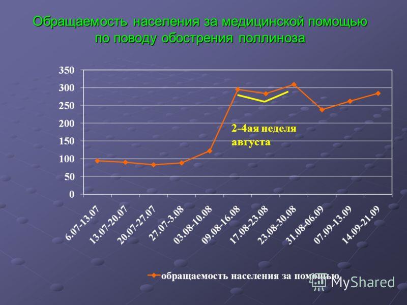 Обращаемость населения за медицинской помощью по поводу обострения поллиноза 2-4ая неделя августа