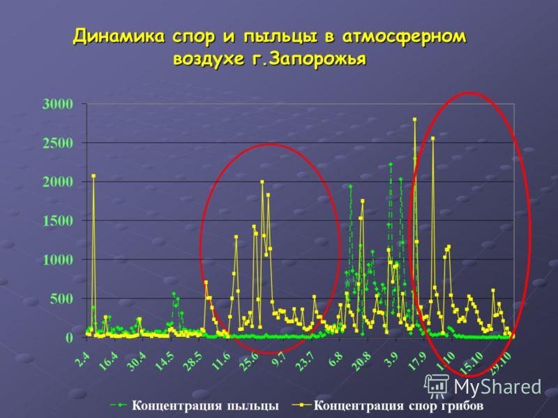 Динамика спор и пыльцы в атмосферном воздухе г.Запорожья