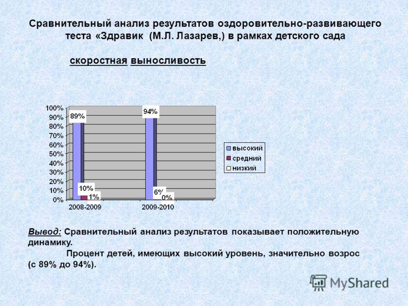 Сравнительный анализ результатов оздоровительно-развивающего теста «Здравик (М.Л. Лазарев,) в рамках детского сада скоростная выносливость Вывод: Сравнительный анализ результатов показывает положительную динамику. Процент детей, имеющих высокий урове