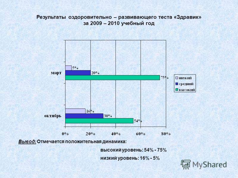 Результаты оздоровительно – развивающего теста «Здравик» за 2009 – 2010 учебный год Вывод: Отмечается положительная динамика: высокий уровень: 54% - 75% низкий уровень: 16% - 5%