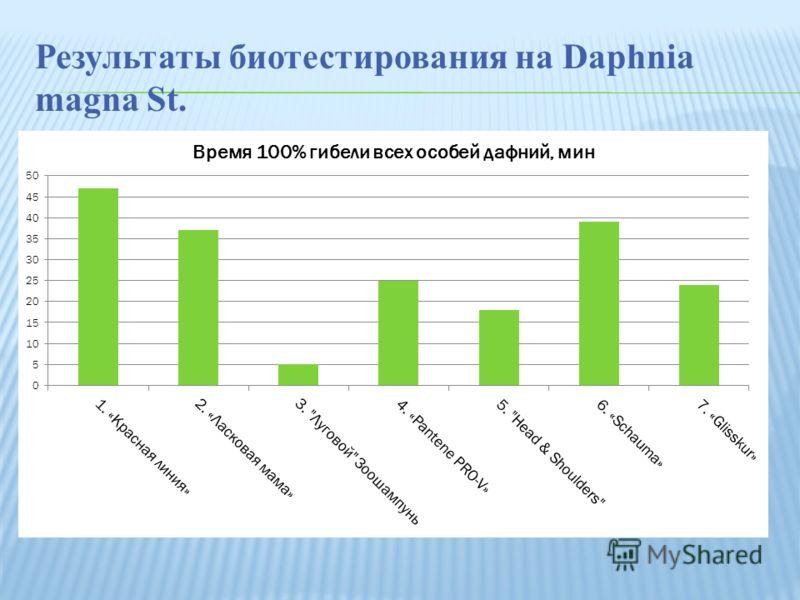 Результаты биотестирования на Daphnia magna St.