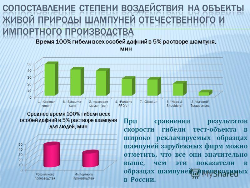 При сравнении результатов скорости гибели тест-объекта в широко рекламируемых образцах шампуней зарубежных фирм можно отметить, что все они значительно выше, чем эти показатели в образцах шампуней, производимых в России.